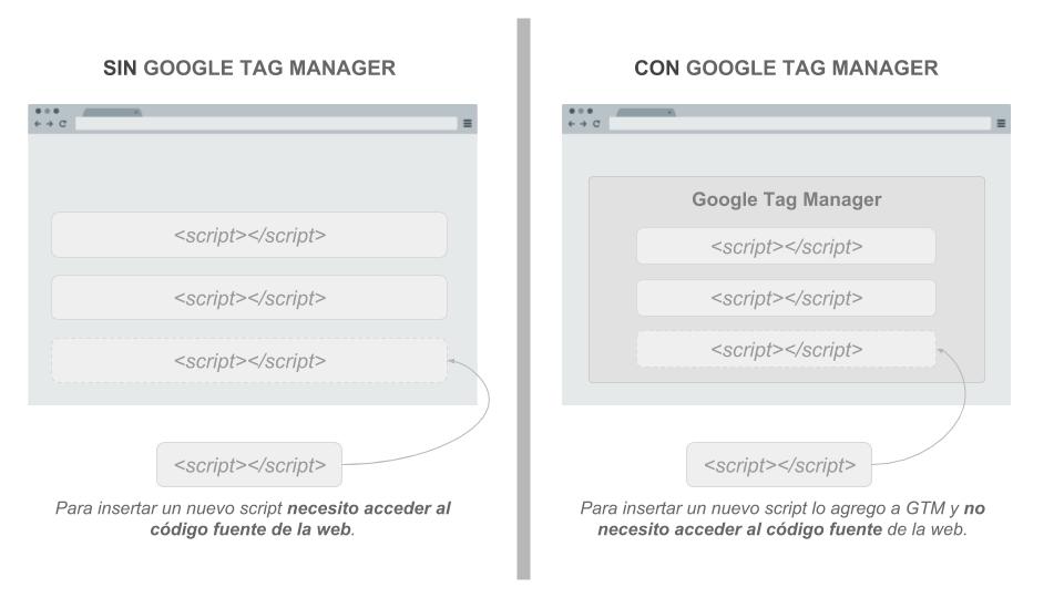 Google tag manager en palbin