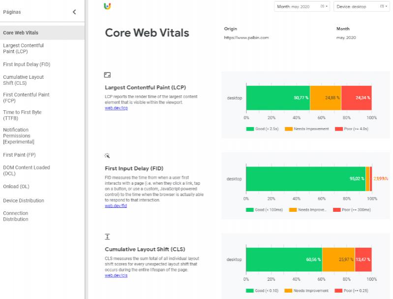 Dashboard en Google Data Studio del reporte de usabilidad de Chrome