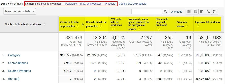 rendimiento de listas de prodcutos datos analytics