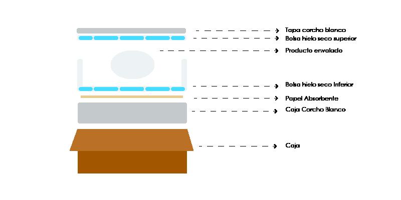 Envíos de comida a través de internet