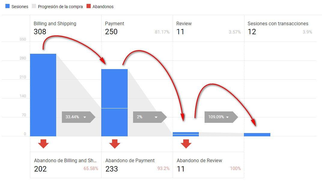 embudo de conversión de tramitacion de compra analytics comercio mejorado.jpg