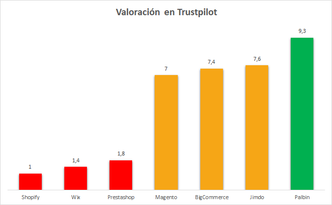 grafico valoraciones plataformas ecommerce