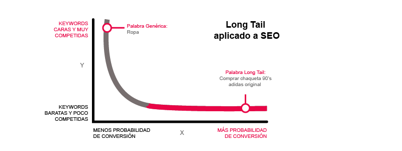 Palbin-Long tail SEO