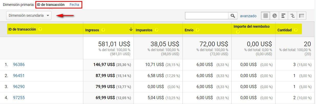 rendimiento de ventas datos analytics ecommerce