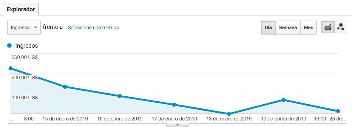 rendimiento de ventas grafico analytics ecommerce