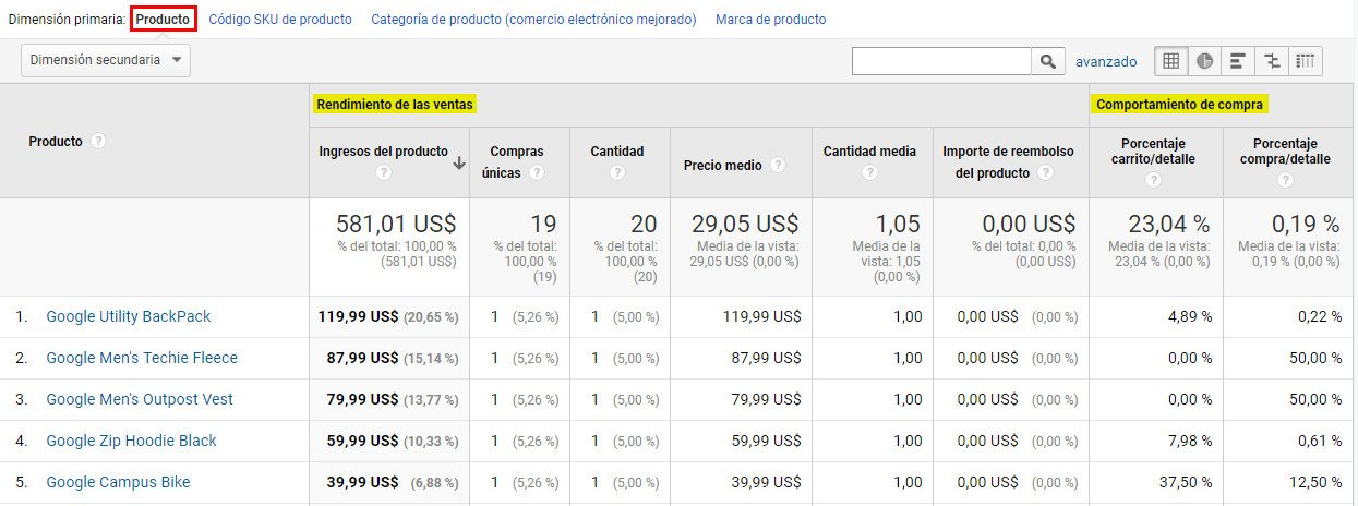 datos rendimiento de producto analytics palbin