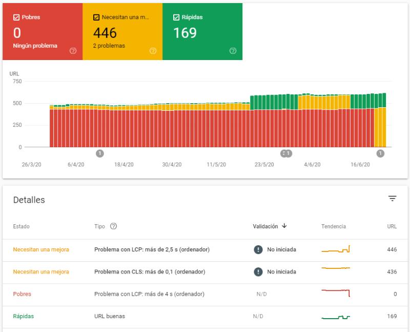 Detalle del informe de Métichas web principales en Google Search Console
