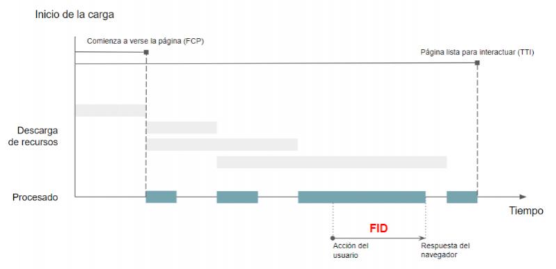 Representación del FID durante la carga de una web