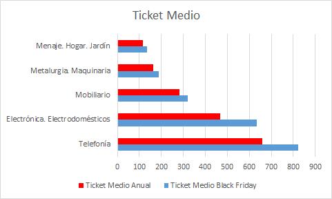 ticket medio black friday