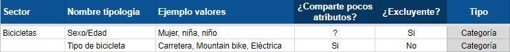 categoría bicicletas