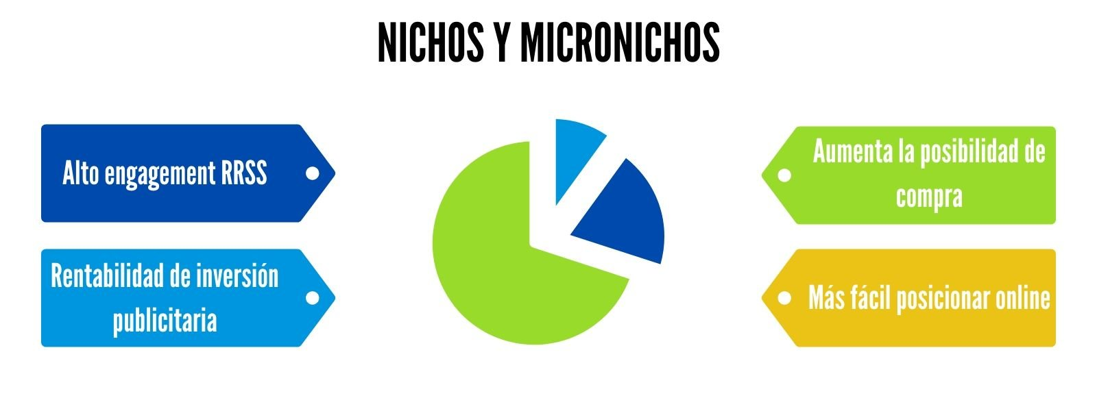 Ventajas nichos y micronichos